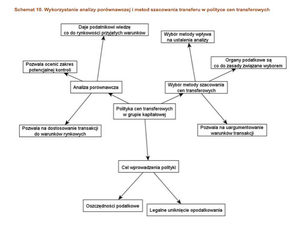 Wykorzystanie analizy porównawczej imetod szacowania transferu wpolityce cen transferowych
